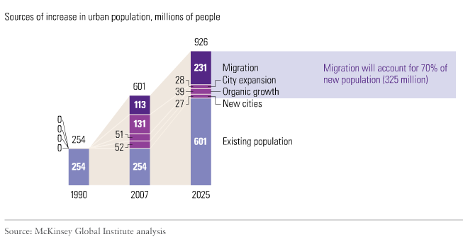 Urban Population Growth in History 1990 Millions 2012 Millions 1990 % of total population 2012 % of total population 1990-2012 % growth World 2,259 3,690 43 53 63 Low income countries Middle income