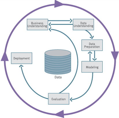 Making Data Matter Via Modeling Model building is an iterative process