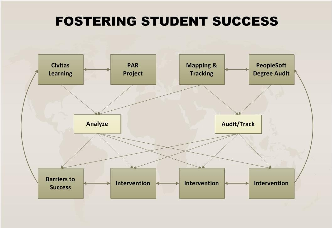 PeopleSoft Degree Audit Mapping & Tracking BIG DATA DEGREE PROGRAM SUPPORT PROGRESS Core Services Intervention Support Programs Intervention Academic