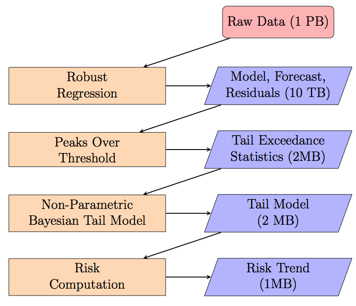 Fig. 1. Flow chart of model building logic and data reduction at each step. as the set of indexes of the points that belong to the distribution body for time period t and population i.