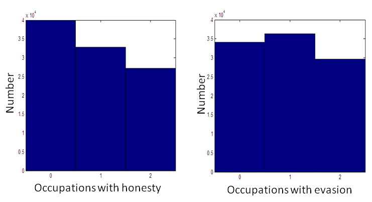 Evasion and Risk-Taking The distribution of occupational choices shifts away from the safe occupation There is