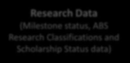HDR Completion Status Estimation Scope of Modeling HDR Research Report Data (Set of 45 variables related to student Research Experience and Candidature Progress) Student Course Details (Set of 215