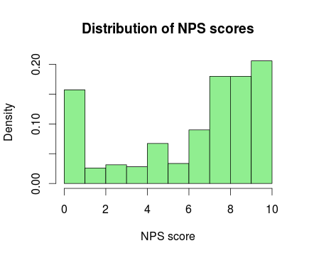 CHAPTER 2. BACKGROUND 15 (a) NPS results on Likert scale. (b) Histogram of NPS grades. Figure 2.1: Visualized NPS statistics. In the Likert Figure 2.