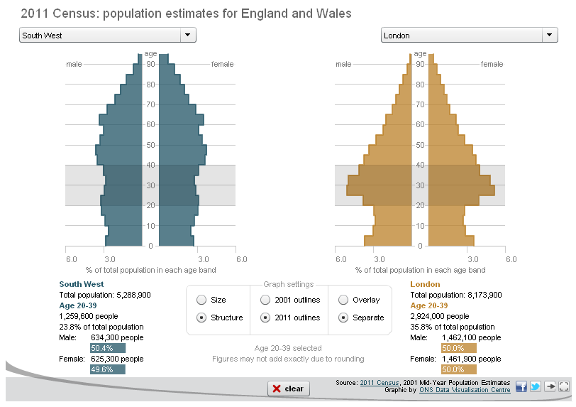 Census Analysis Census 2011: Explore population changes in your area Source: The Telegraph online Interactive tool for looking comparing areas on their 2001 and 2011 demographic profiles http://www.