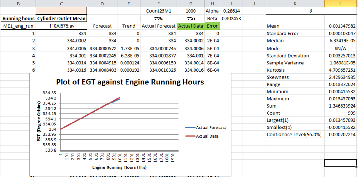 Figure 24. Result for Model 25_M1 (25% Engine Load and engine running hours between 1-2000hours).