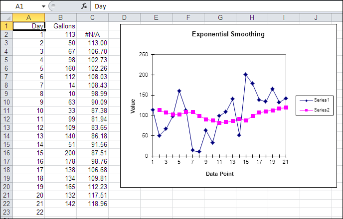 Using Excel s Exponential Smoothing Tool 93 data prior to Day 1.