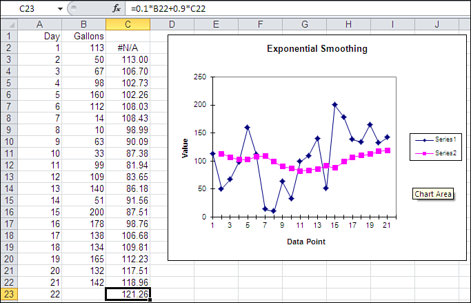 94 Chapter 4 Forecasting a Time Series: Smoothing a forecast for Day 21, made by Excel on the basis of the actual observation and the forecast for Day 20.