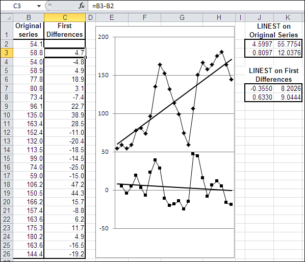 136 Chapter 5 Forecasting a Time Series: Regression because you d be trying to correlate A1:A24 with A3:A26, and there s no data in cell A26.
