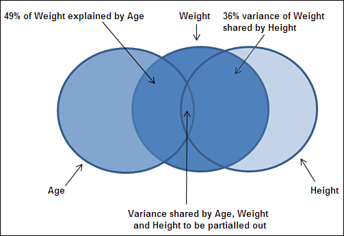 Forecasting with Autoregression 143 Continuing the example of age, weight and height, you might use the relationship between age and weight to predict weight from age.