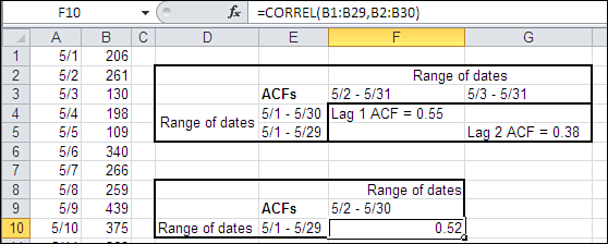 144 Chapter 5 Forecasting a Time Series: Regression AC F s a n d PAC F s So far we ve looked at ACFs, the correlations between sequences of values that are farther and farther apart from one another