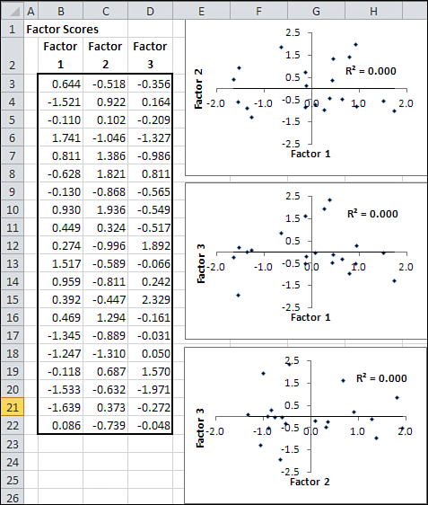 236 Chapter 8 Principal Components Analysis 8 F i g u r e 8. 1 5 Each factor is uncorrelated with each other factor. That the factors are uncorrelated is important for a variety of reasons.
