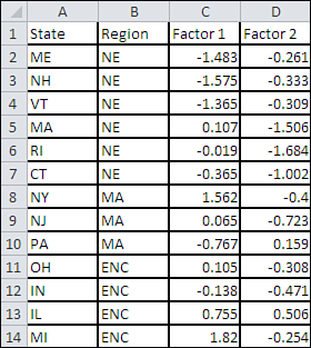 274 Chapter 10 Varimax Factor Rotation in Excel So Maine has a value of 1.483 on the first factor. I know this looks like a lot of work, but again, the workbook does it for you.