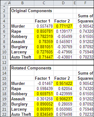 276 Chapter 10 Varimax Factor Rotation in Excel For i = 2 To 51.Points(i - 1).DataLabel.Text = Sheet1.