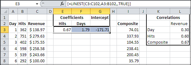 46 Chapter 2 Linear Regression After it creates that composite variable, LINEST() calculates the correlation coefficient between the composite and the forecast variable.