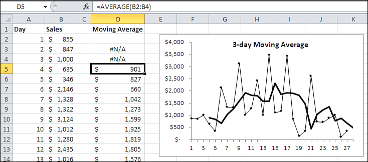 About Moving Averages 67 F i g u r e 3. 2 This data series bounces around quite a bit. You can eyeball what signal there is, but charting a moving average is usually better.