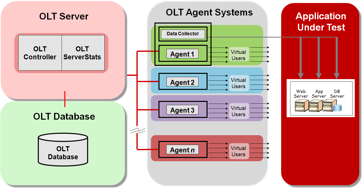 Oracle Load Testing Setup Oracle Load Testing (OLT) has three main components: Server, Agent, and Database.