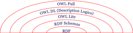 2.1. TECHNOLOGY 19 OWL 1 OWL comes in three different sublanguages: OWL Lite OWL Lite supports basic classification hierarchies and constraints.