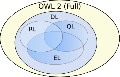 2.1. TECHNOLOGY 21 Figure 2.5: OWL 2 Profiles When using the same example as earlier; we could imagine the following code query for a persons firstname. PREFIX nauta: <http://www.nauta.be/rdf/index.