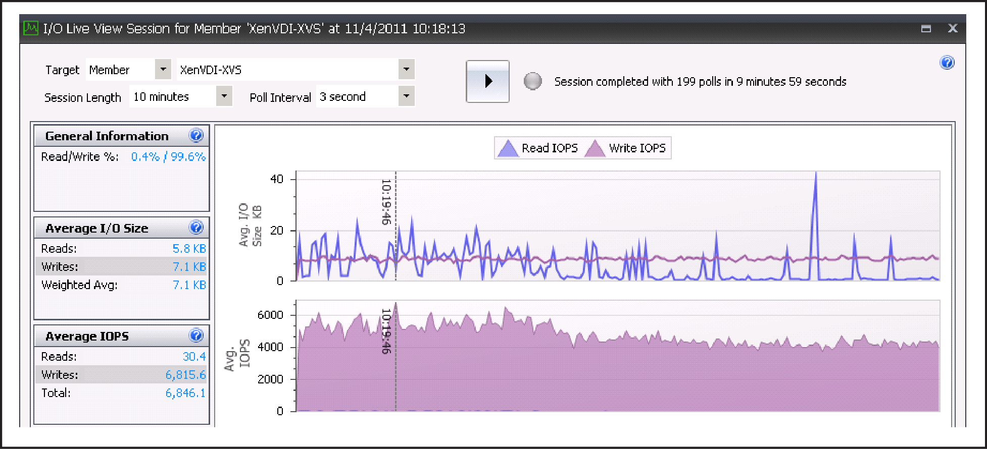 Figure 10 IOPS monitored using Live View feature of SAN HQ during login storm 630 VMs The storage array disk latency never went beyond 5 to 6 ms even at the peak I/O during the login storm.