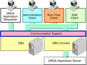 12 DB2 Clients DB2 V8: The Administration Client provides extensive DB2 administrative ability.
