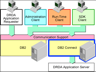 36 DB2 Connect DB2 Connect provides Distributed Relational Database Architecture (DRDA) Application Requester (AR) function.