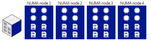 operating system, CPUs are arranged in smaller systems called nodes (Figure 5).