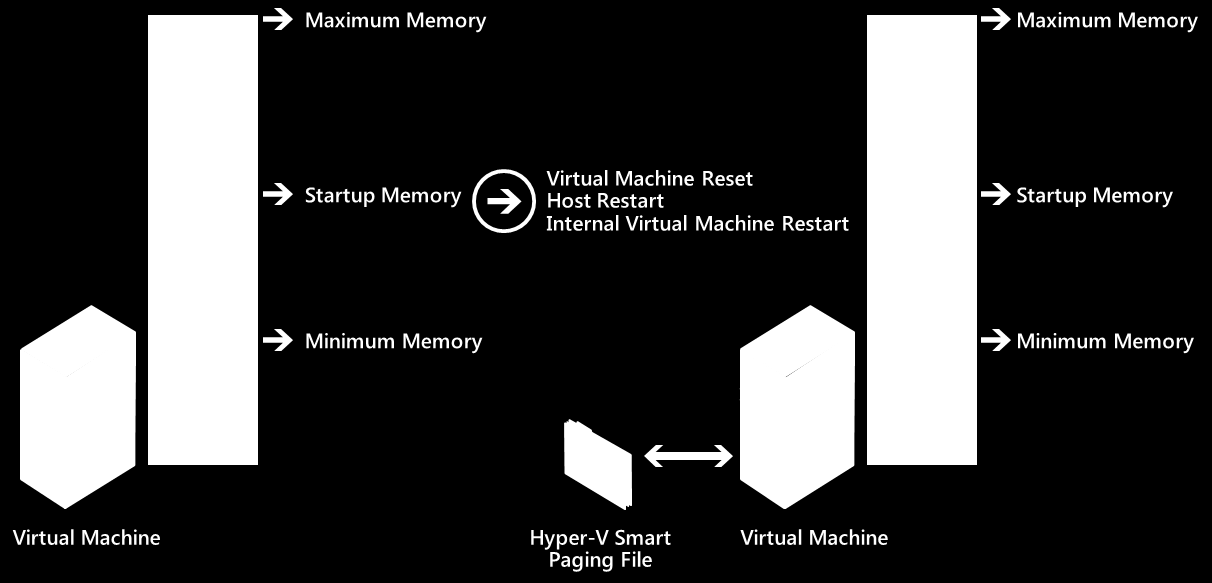 SQL Memory Considerations For memory in a virtualized environment, better performance and enhanced support are essential considerations.