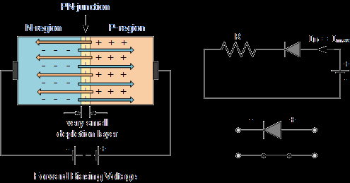 Semi Conductors There are two operating regions for a diode: Forward biased and Reverse biased.