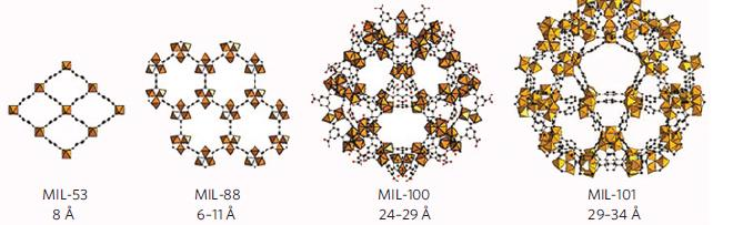 Figure 1 Example of MOFs originating from the ILV and entitled Matériau Institut Lavoisier aka MIL-xxx Many patent applications have consequently been filled.