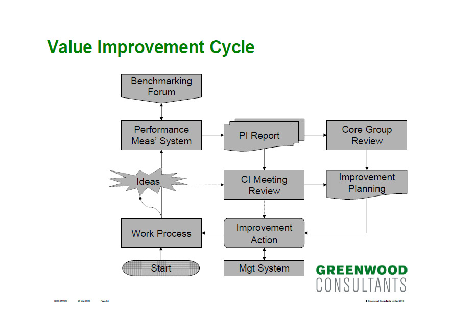 Stage 6 [Additional] Value Creation 1. Establishing a value creation programme 2. Improvement team 3.