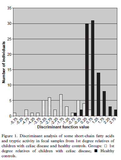 2013-05-05 NON-CD & DYSFUNCTIONAL FLORA Tiellström B et al Scand J Gastroenterol. 2007;42:1204-1208 Barley, Rye, Wheat? Children with celiac disease (CD) known to have an aberrant gut microflora.