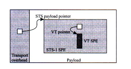 between the input and output signals Solution: one allows the payload to shift back and forward in the frame No bit stuffing or