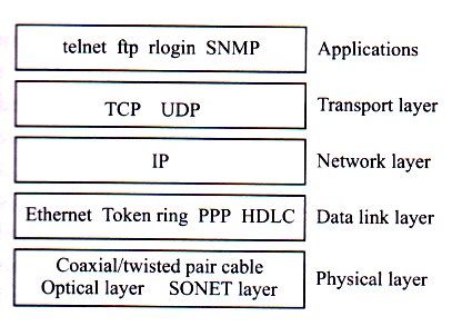 IP (Internet Protocol) IP (1) The most widely used technology for WAN networks today Internet protocol for Internet and Intranet Connectionless service May work on many different data-link levels