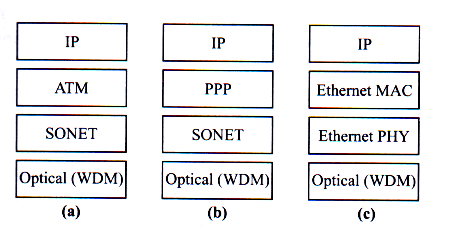 IP over WDM IP (2) Mapping of IP on the optical layer IP over ATM over Sonet (a) IP packets mapped in ATM cells, coded in Sonet frame and transmitted on a WDM channel Packet over Sonet, POS