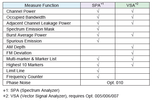 Useful Measurement Functions for Evaluating Tx Characteristics (1/15) The MS2830A has all the versatile built-in measurement functions