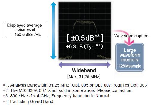 VSA Function: Wideband and High Accuracy Waveform Capture Captures wideband