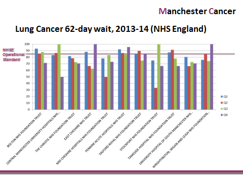 6. information and outcomes The lung cancer pathway board discussed the following data during the board meeting 10 th July 2014.