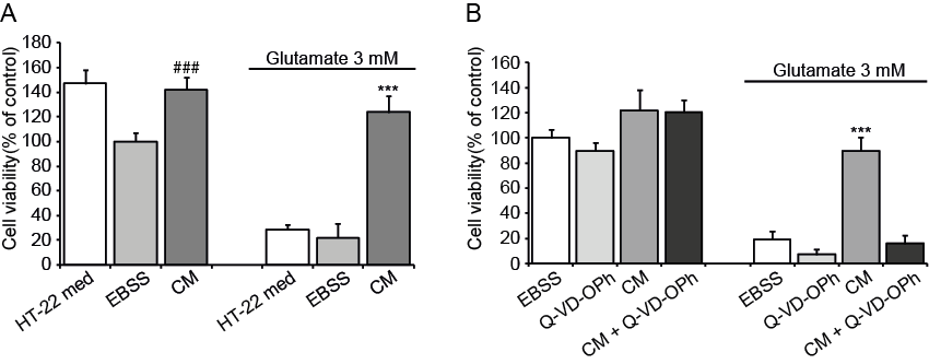 Results 67 To rescue NPCs from EBSS-induced starvation, cells were treated with the broad caspase inhibitor Q-VD-OPh (N-(2-Quinolyl)valyl-aspartyl-(2,6-difluorophenoxy) methyl ketone).