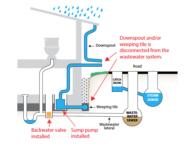 Connection of foundation drains to sanitary vs sump pump system Figure 5: In the vast majority of cases, foundation drainage to sanitary systems should be avoided.
