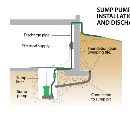 How do sump systems work? Water enters a home s weeping tiles through one of - or a combination of - the three ways noted in figure 2.