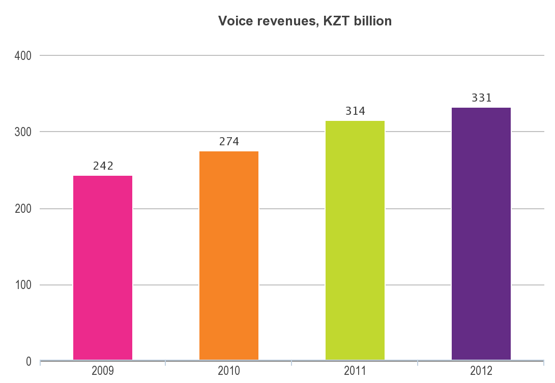 The average revenue per minute of use (ARMU) at Kcell was KZT 5.2 for the year 2012, while for the year 2009 it was KZT 14. This dynamics reflects the highly competitive operating environment.