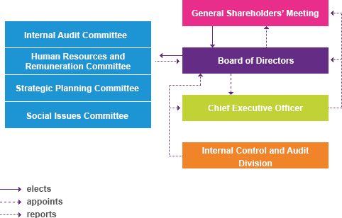 Corporate Governance Structure Improving Corporate Governance in 2012 Members to the first Board of Directors of Kcell were elected.