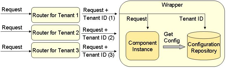 4 Deployment Strategies Figure 4.4.: Assembly of a deployed Single Configurable Instance Component With the introduction of this concept, the second problem stated above is solved.
