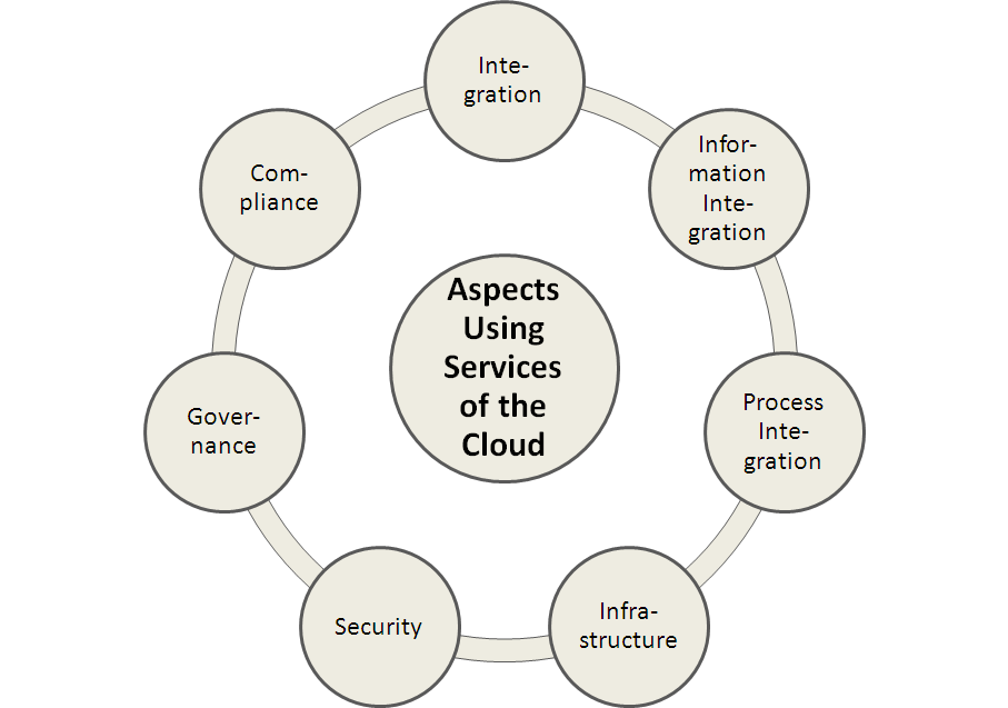 Figure 3. Most important aspects when using services of the cloud. Although, cloud computing aims at encapsulation these aspects, there are still many questions to be answered, e.g.: On demand self service characteristics raise questions how standard platform provider support the provisioning process and how to keep control over the possibly adapted system environment.