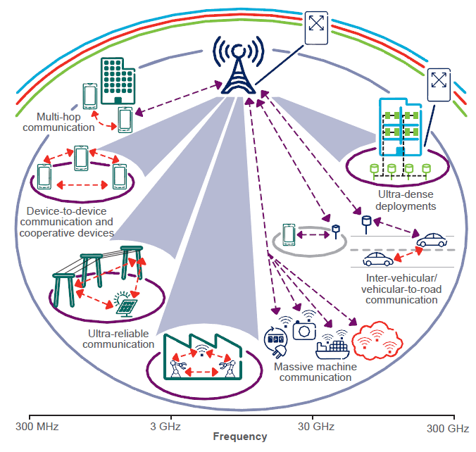 5G radio access is an integrated set of technologies addressing a wide variety of