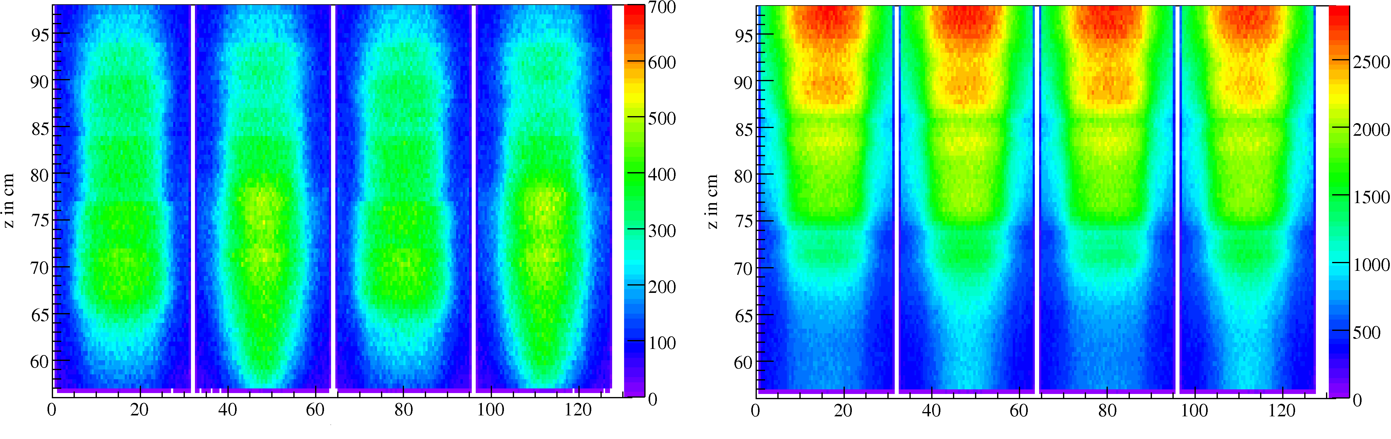 7.2 Photon Irradiation Figure 7.13 Number of particles passing through the measurement surface in the same geometry as in figure 7.11 (left: electrons, right: photons).