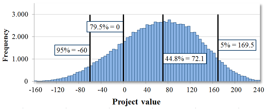 Results (2/4): distribution of the project value 100,000 simulations in millions of With a