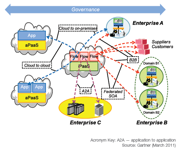 Integration Platform as a Service ipaas Gartner (2011): Integration platform as a service (ipaas) is a suite of cloud services aimed at addressing a