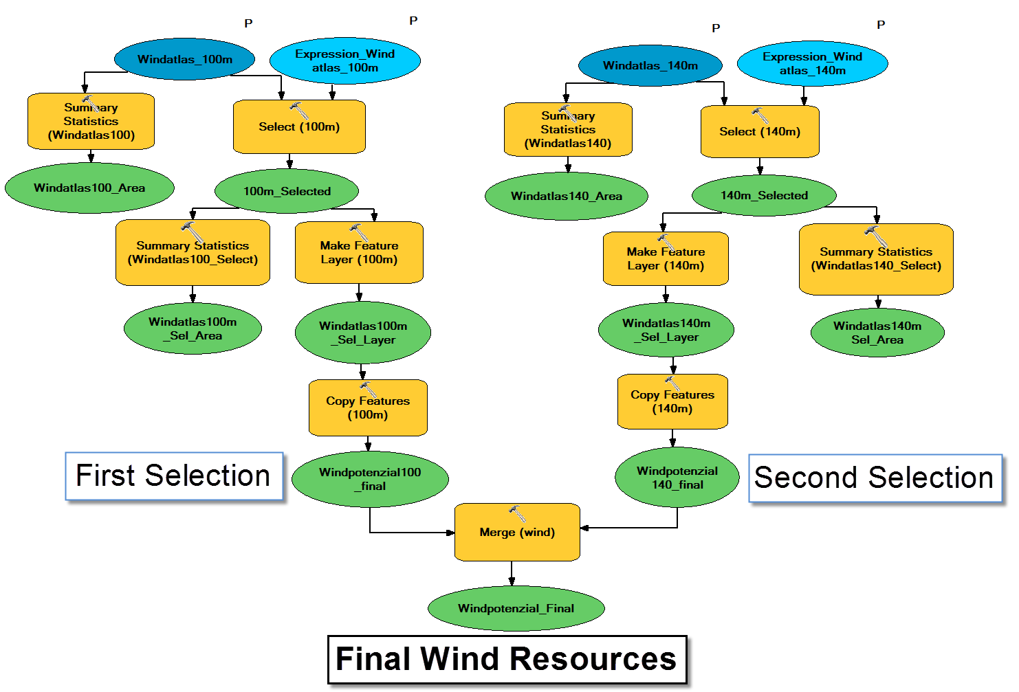 Each of the three models presents a different approach for the selection of wind speeds.