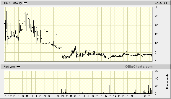 3 Year Price Chart Evotec AG 10/22/13, Initiation, 6.50 PT 9/16/14, Initiation, 4.00 PT 2/28/14, UR Source: Big Charts 3 Year Price Chart MERRIMAN CAPITAL INC.